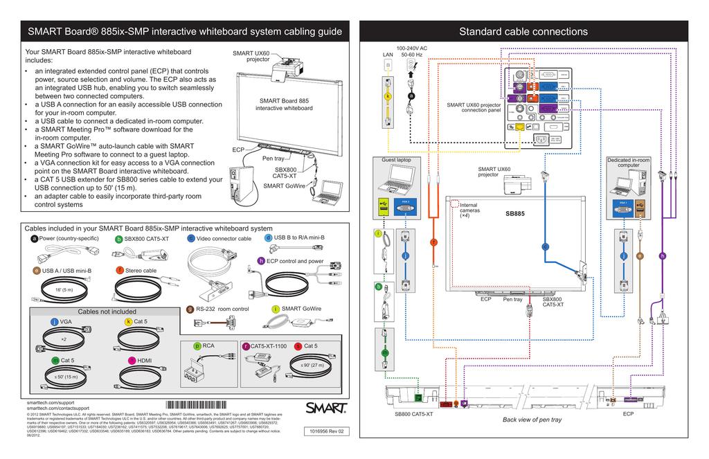 SMART Board 885ix-SMP interactive whiteboard system cabling guide | Manualzzmanualzz