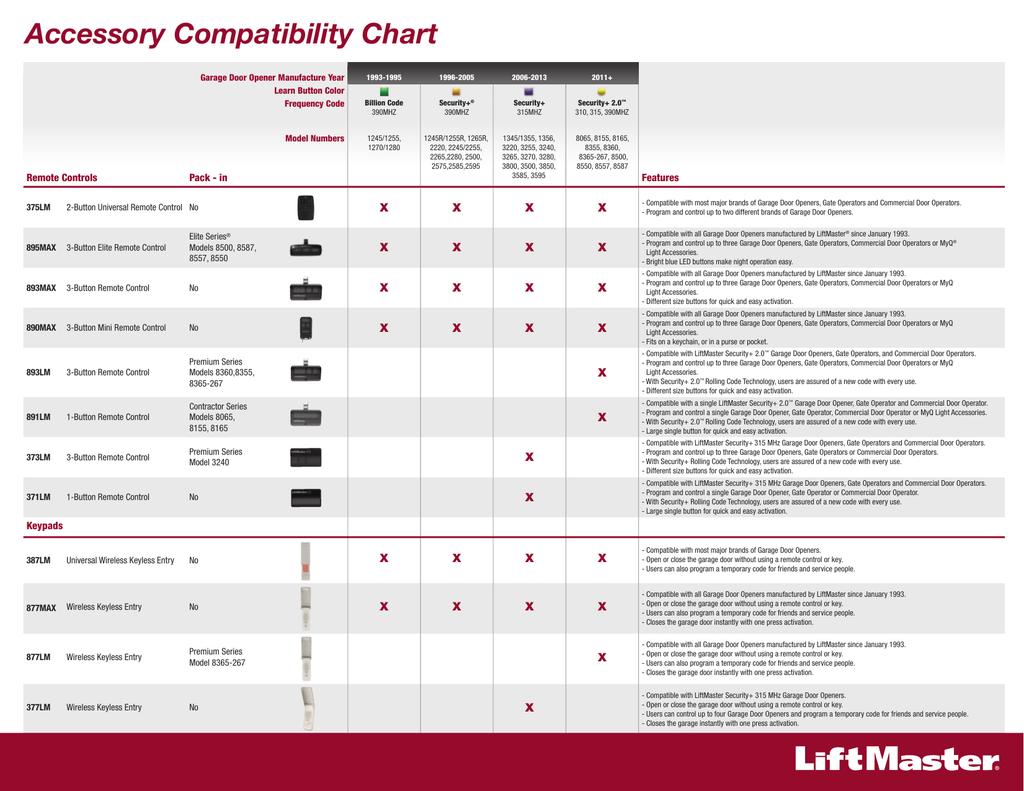LiftMaster Accessory Compatibility Chart | manualzz.com on
