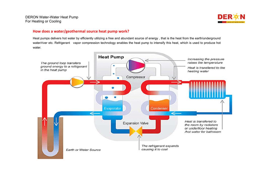 Deron Water to water heat pump catalogue 2 | ManualzzManualzz
