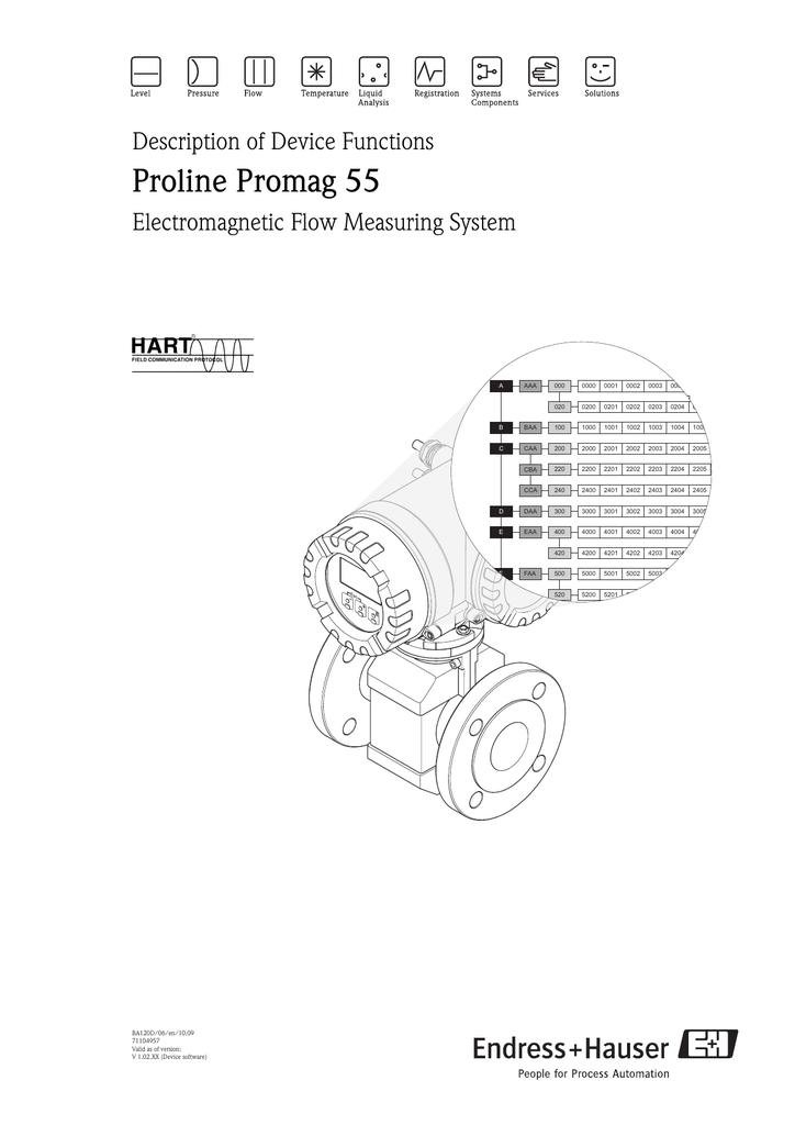Proline Promag 55, Description of Device Functions (BA