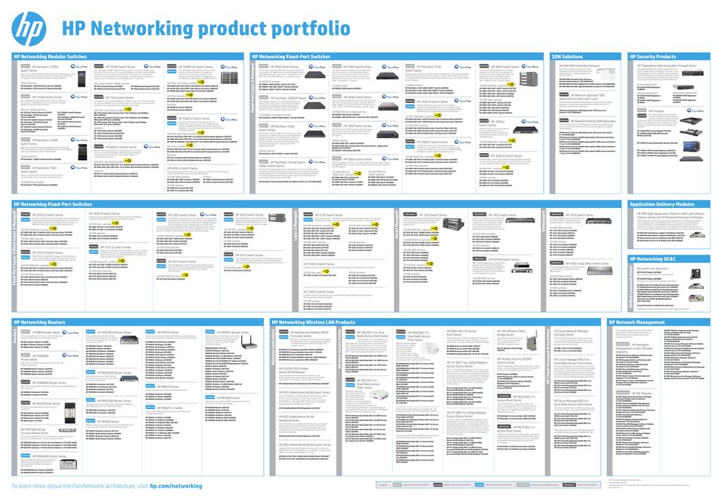 Hp Networking Product Portfolio Poster 2014 Us Manualzz