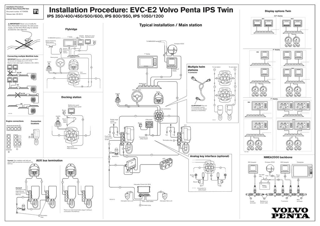 Installation Procedure: EVC-E2 Volvo Penta IPS Twin