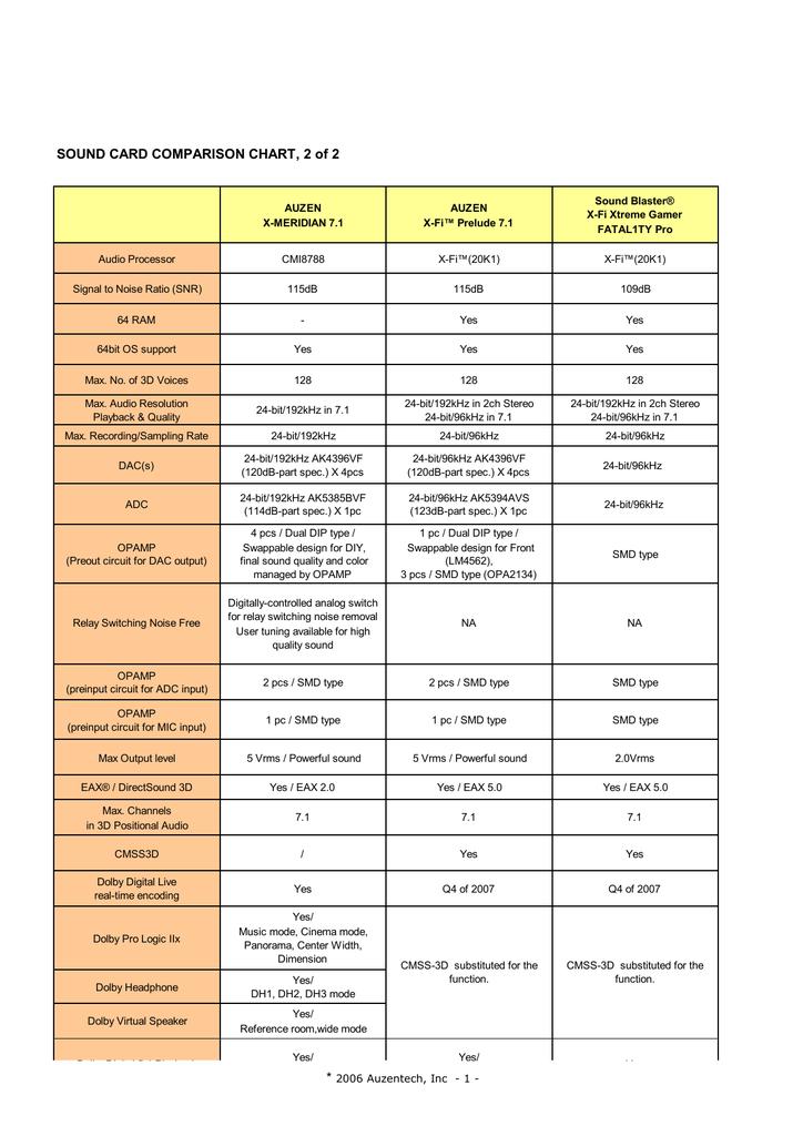 SOUND CARD COMPARISON CHART, 2 of 2 | manualzz com