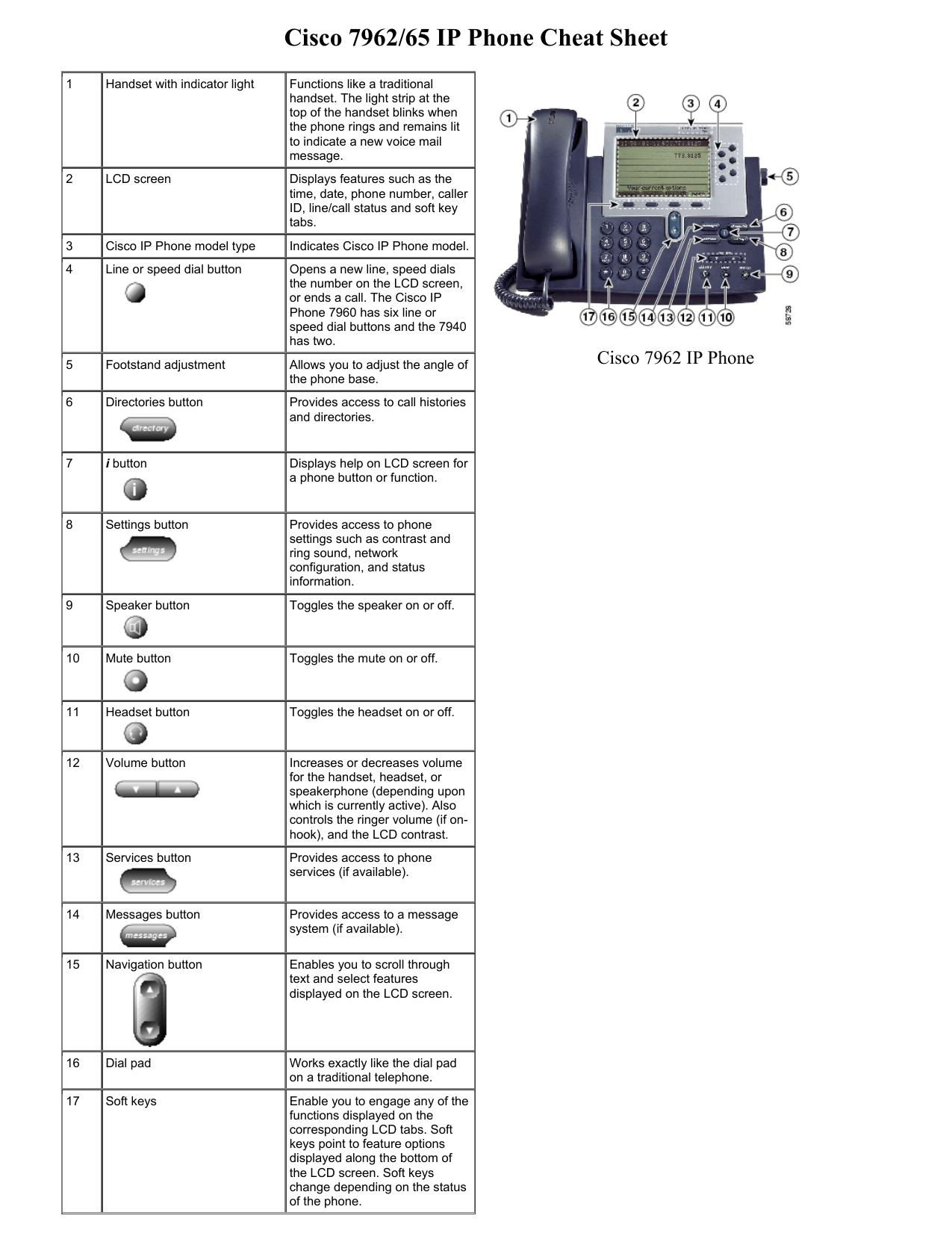 Cisco 7962/65 IP Phone Cheat Sheet | manualzz com