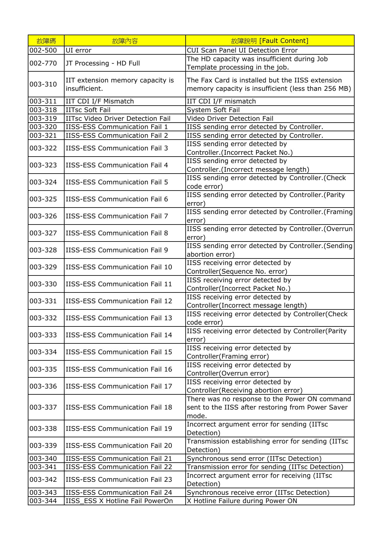 Fault Content] 002-500 UI error CUI Scan Panel UI Detection Error